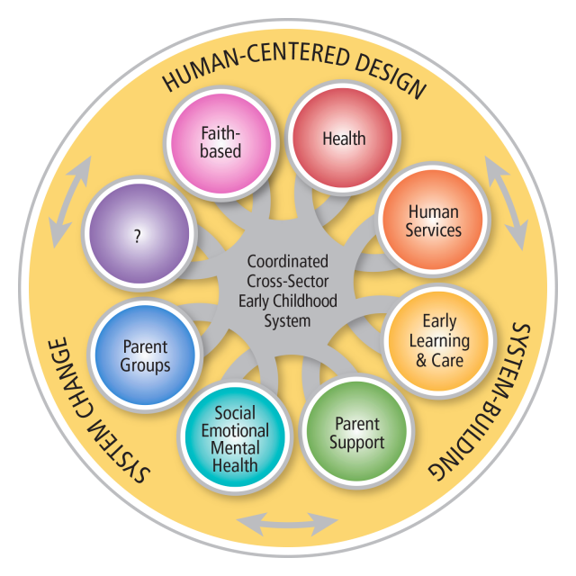Graphical representation of system building